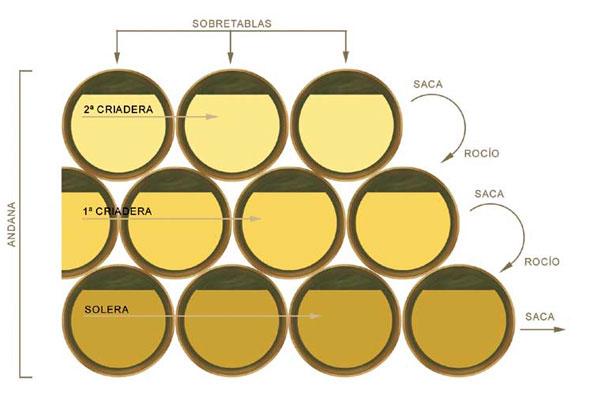 Das Solera-Verfahren, © sherry.org