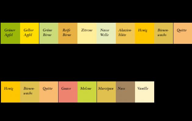 Aromenspektrum Chenin Blanc